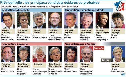 SONDAGES PRéSIDENTIELLES: P.Perrineau, directeur du Centre d ...