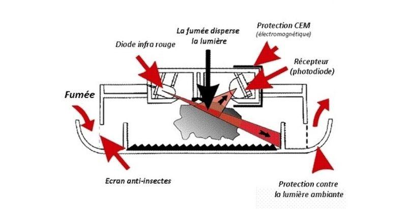 fonctionnement-detecteur-fumee