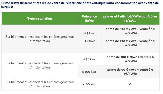 tarif-vente-electricite-surplus